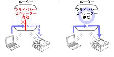 モバイルルーター経由の無線プリンターがつながらない