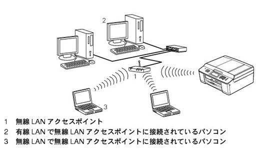 ネットワーク上の無線LANアクセスポイントとパソコンが接続されている ...